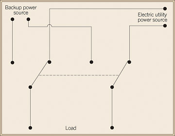 transdiagram transfer switch basics 3 pole changeover switch wiring diagram at bayanpartner.co